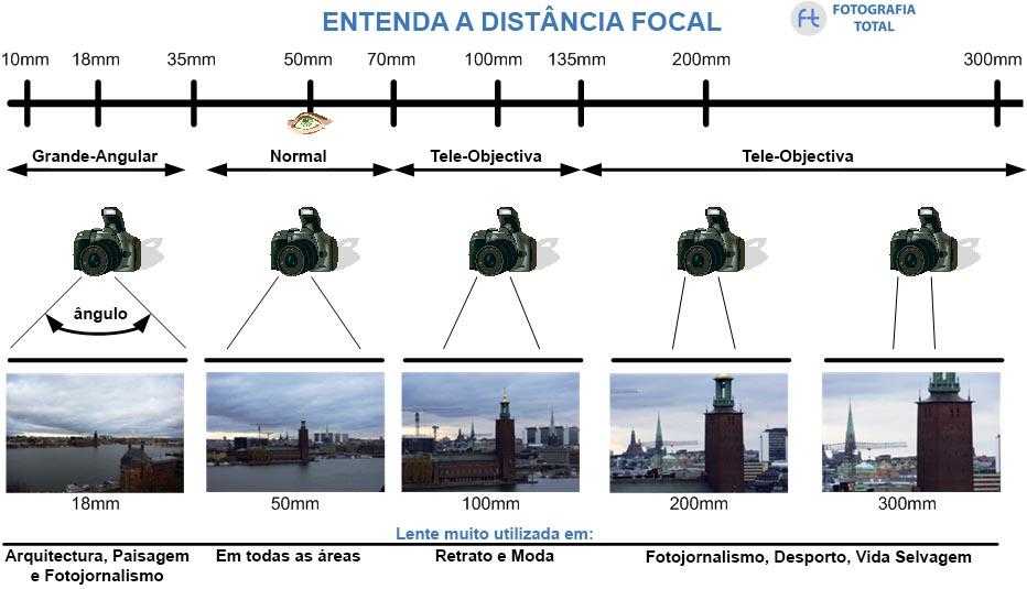 distancia focal 10 Conselhos Para Comprar Uma Câmara Fotográfica no Natal
