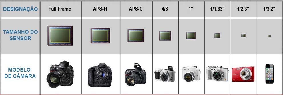 sensores comparação camaras 10 Conselhos Para Comprar Uma Câmara Fotográfica no Natal