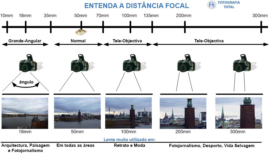 distancia focal